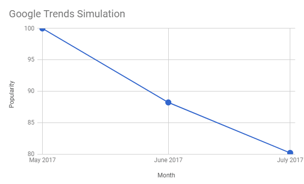 Google trend graph simulation
