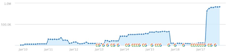 Một trang web bị ảnh hưởng bởi Penguin và mất 17 tháng để nâng.