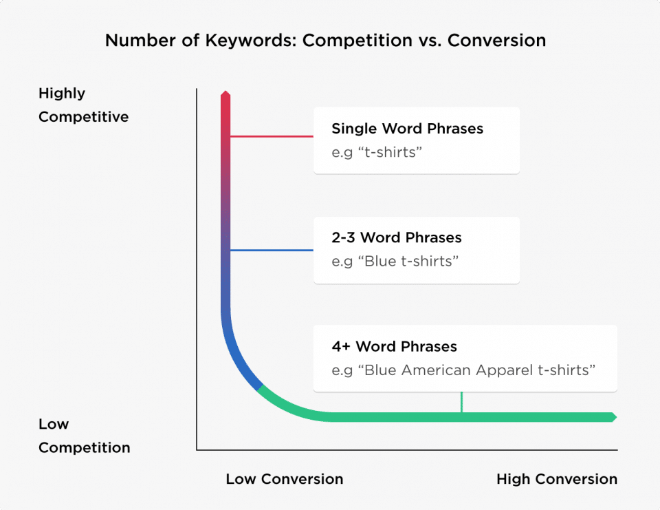 Keyword-category-division
