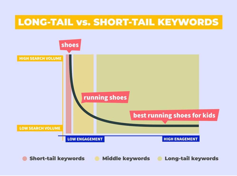 Mối tương quan giữa từ khóa dài và từ khóa ngắn