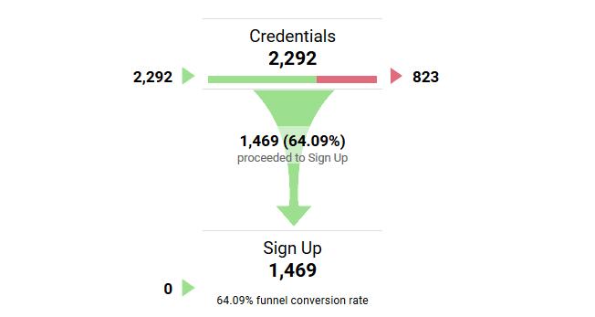 Báo cáo kênh chuyển đổi trong Google Analytics