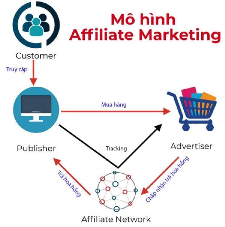 Mô hình Affiliate Marketing