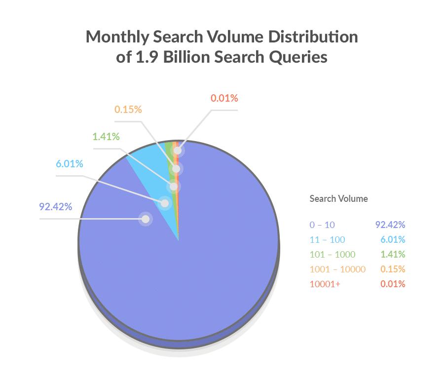 Phân tích tìm kiếm từ khóa dài