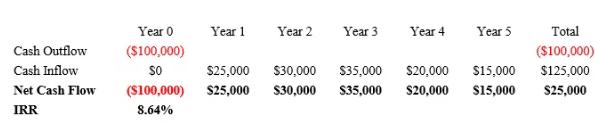 Roi là gì và hướng dẫn tính toán lợi tức đầu tư ROI 1