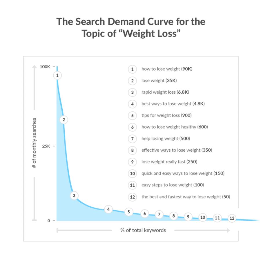 Từ khóa dài: Bí mật để có được hàng nghìn lưu lượng tìm kiếm 12