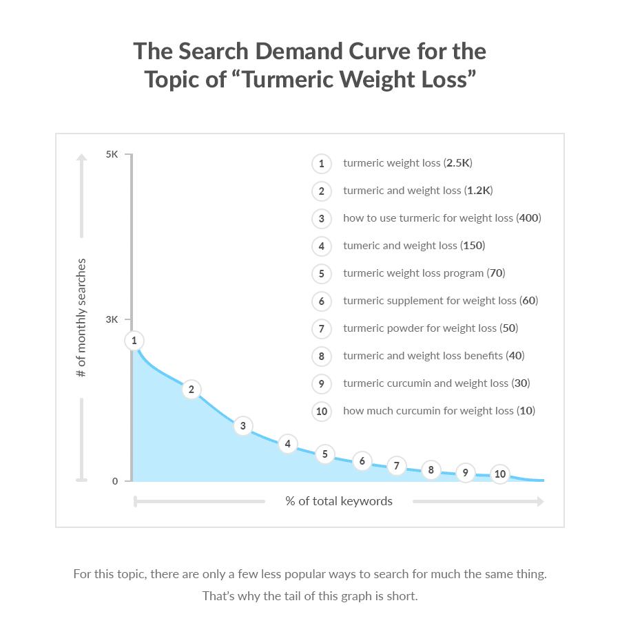 Từ khóa dài: Bí mật để có được hàng nghìn lưu lượng tìm kiếm 13