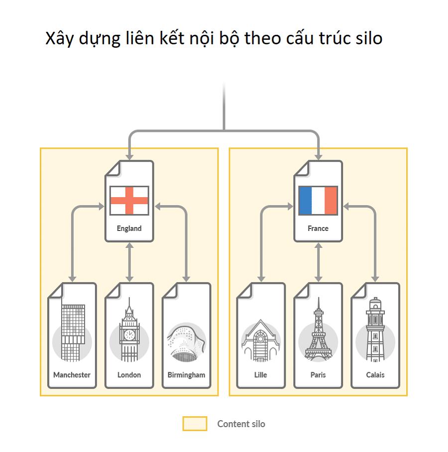 Internal link là gì? 5 bí quyết tạo liên kết nội bộ đột phá SEO 3