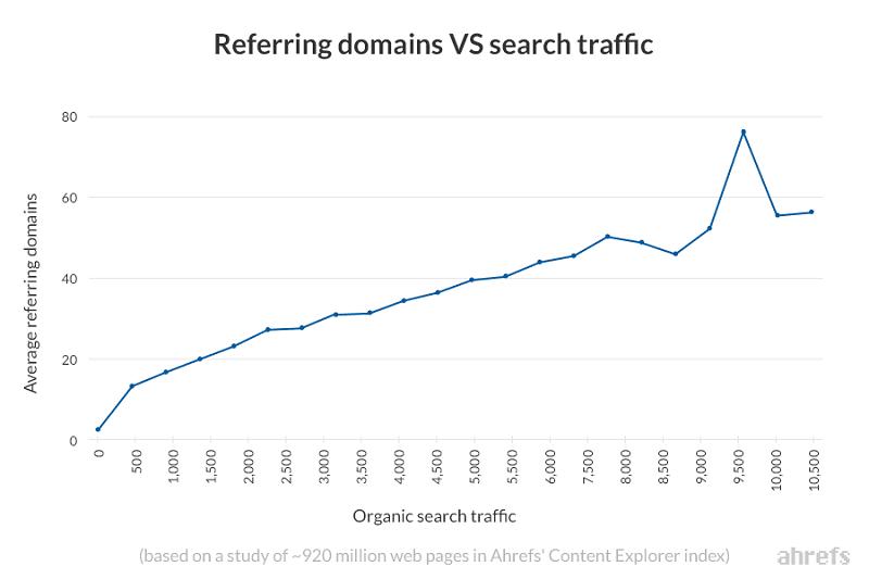 Mối tương quan giữa referring domains và Organic Traffic