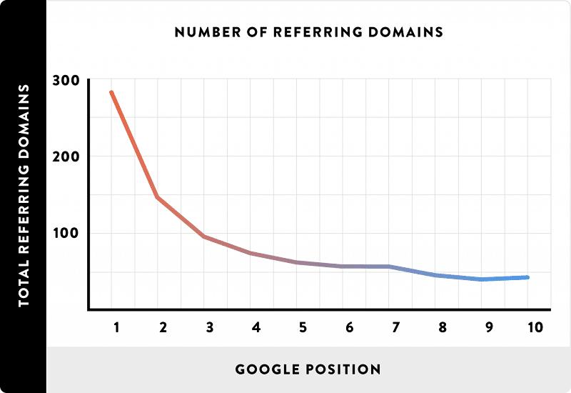 Reffer Domain là yếu tố xếp hạng