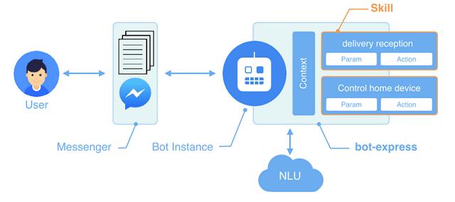 NLU là khả năng của chatbot hiểu được con người