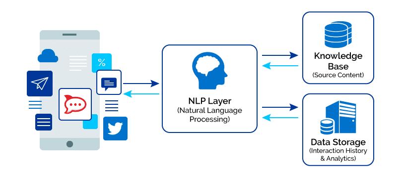 Xử lý ngôn ngữ tự nhiên (NLP)