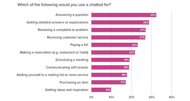 Các hình thức tiếp thị, bán hàng, dịch vụ sẽ sử dụng chatbot nhiều hơn