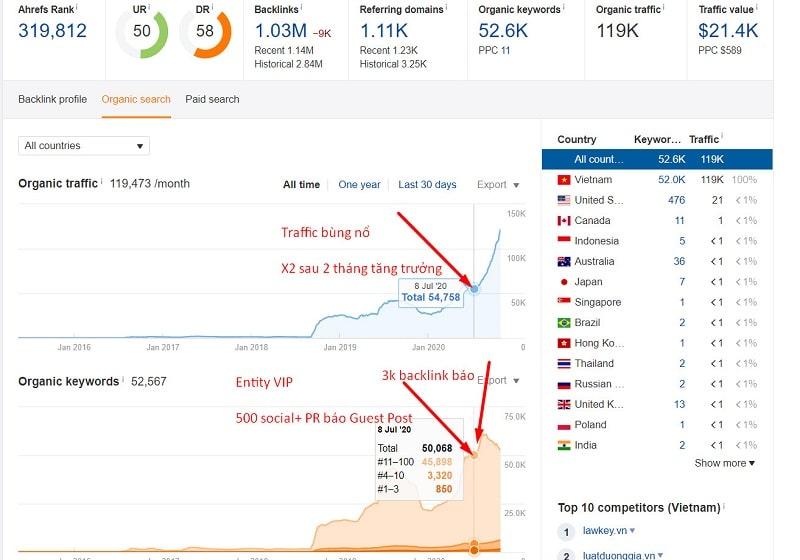 hiệu quả khi sử dụng dịch vụ backlink báo